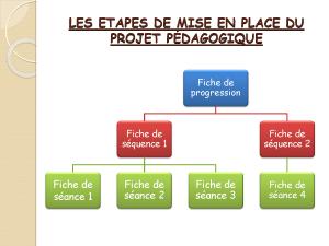 Mettre en œuvre son enseignement dans le champ_Page_06